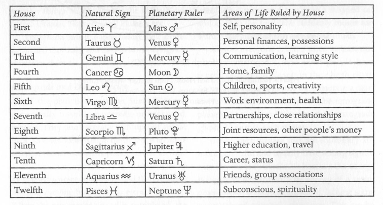Astrology-houses-chart